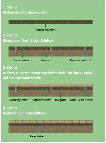 schritt-fuer-schritt-rasentragschicht